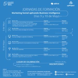 Formación 9 y 10 Mayo Distrito Digital Marketing Funnel