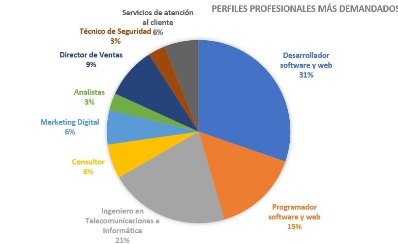 Distrito Digital empleo