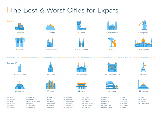 EI2020_city-ranking